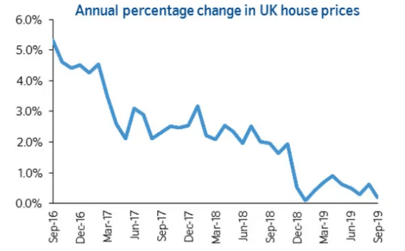 annual-percentage-change-in-uk-house-prices